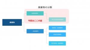 廃棄物の分類産業廃棄物