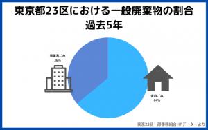 東京23区における一般廃棄物過去5年割合