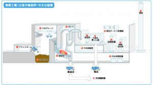 清掃工場ゴミ処理の流れ