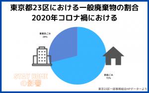 東京23区における一般廃棄物の割合コロナ禍
