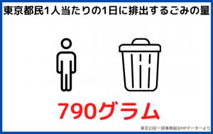 東京都民1人当たりの1日に排出するごみの量