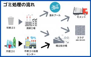 可燃ゴミの処分の流れ
