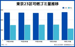 東京23区可燃ゴミ量推移