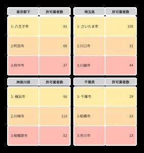 関東近隣区一般廃棄物業者数